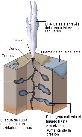 Geyser_diagram_lmb